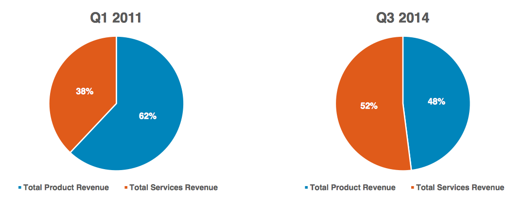 products versus services