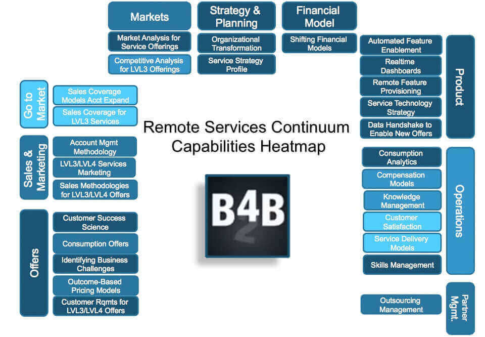 remote services continuum capability heatmap