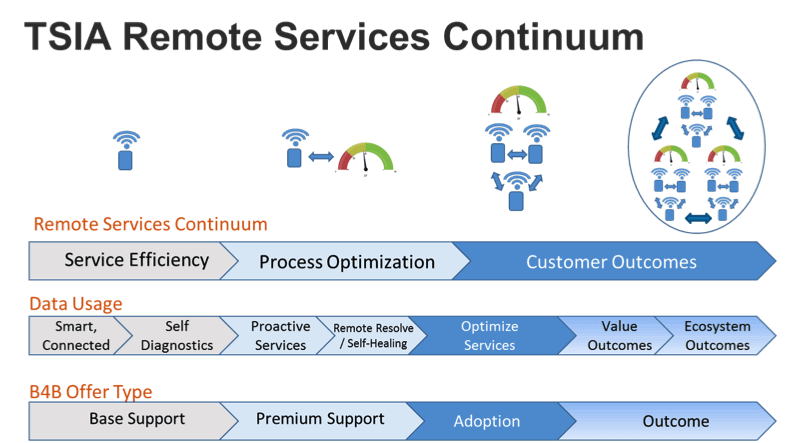 tsia remote services continuum