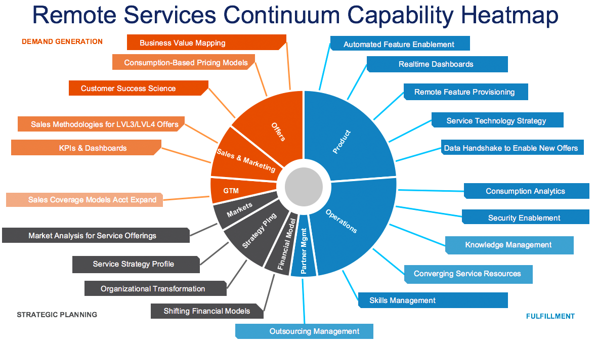 remote services continuum