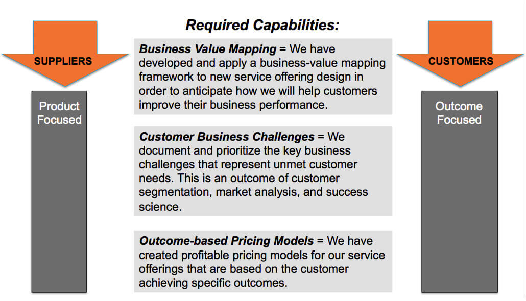 required capabilities to offer outcomes