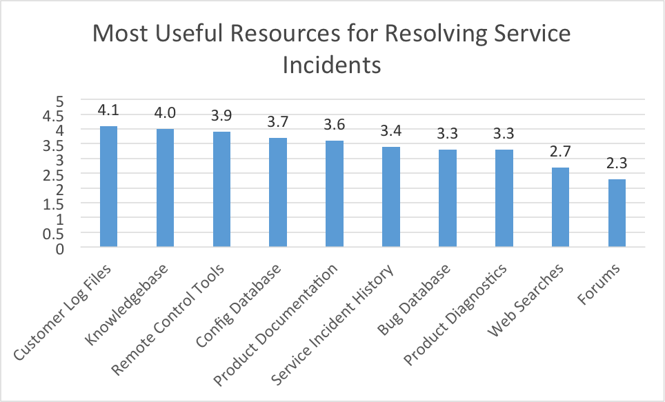 resolving service incidents