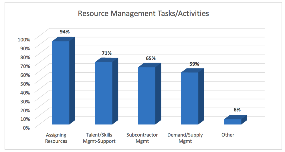 resource management tasks and activities