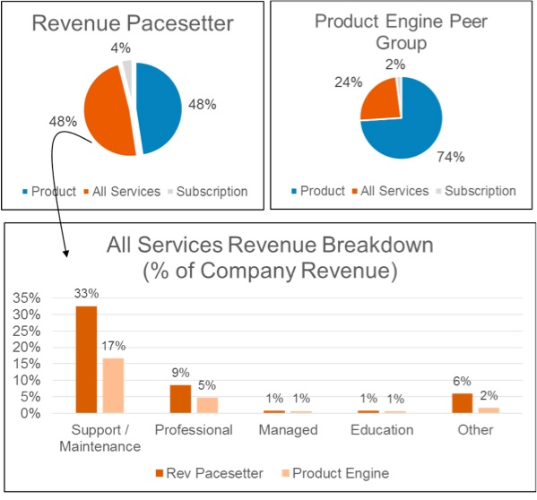 industrial equipment revenue pacesetters