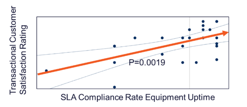 sla compliance rate equipment uptime