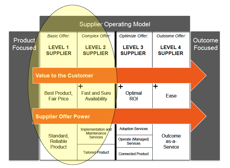 service revenue generation operating model construct
