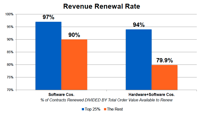 service revenue generation renewal rate