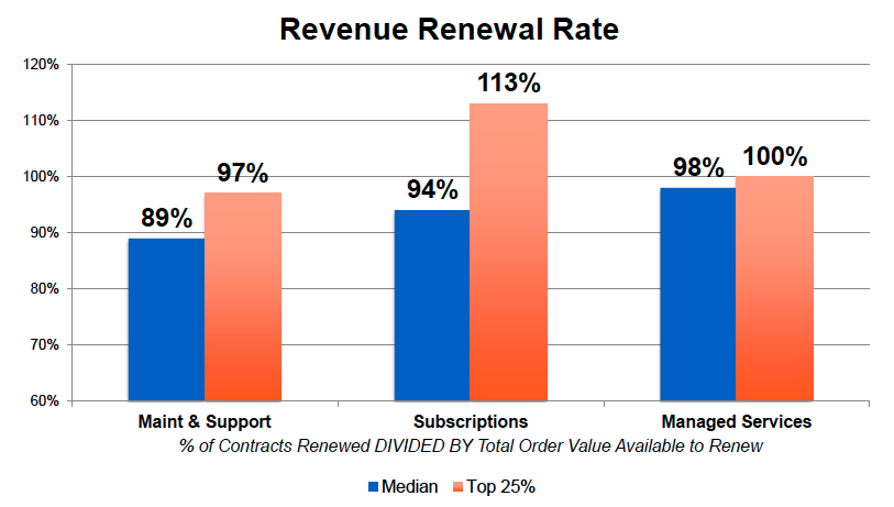 revenue renewal rate
