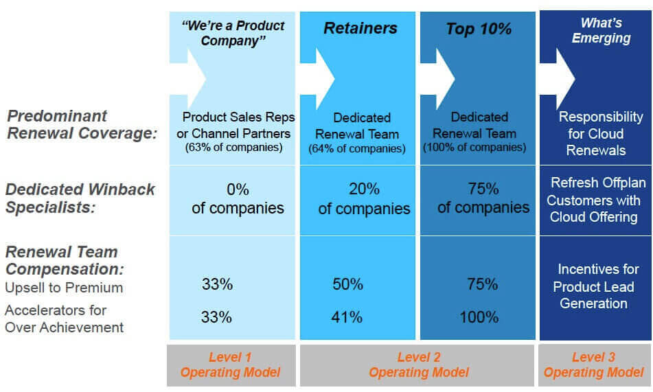 service revenue generation renewal maturity model