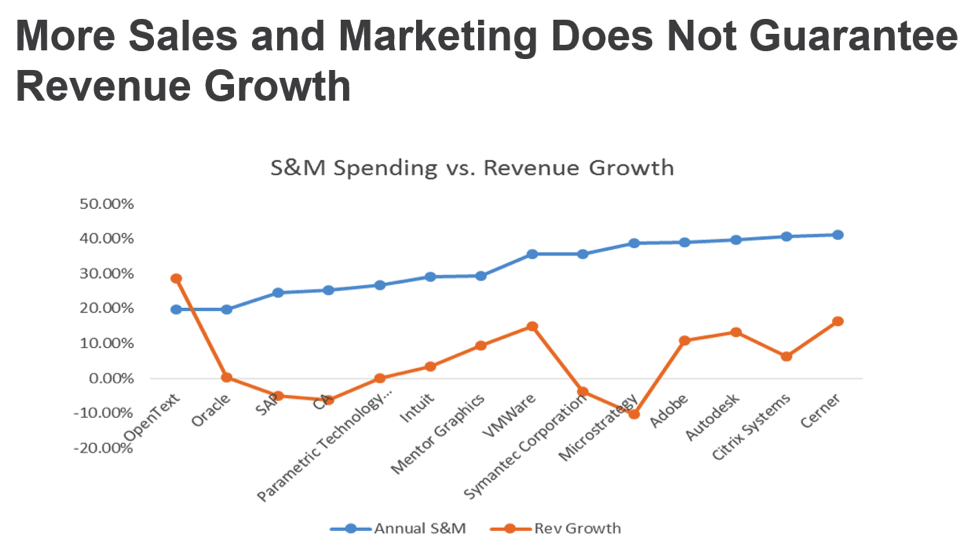 sales and marketing revenue growth