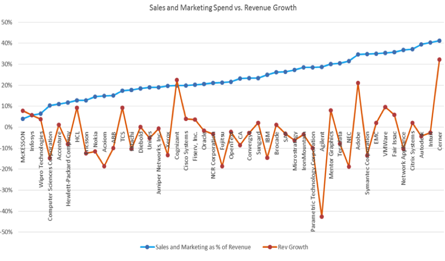 sales and marketing spend versus revenue growth