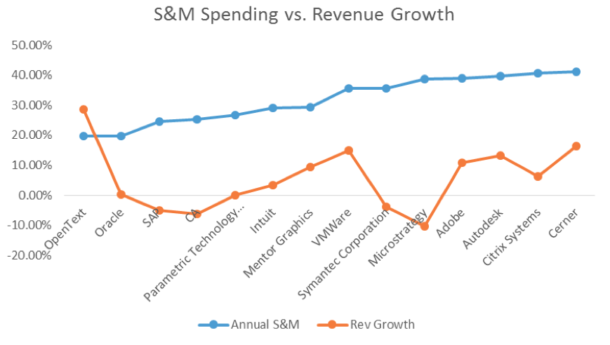 sales and marketing spending