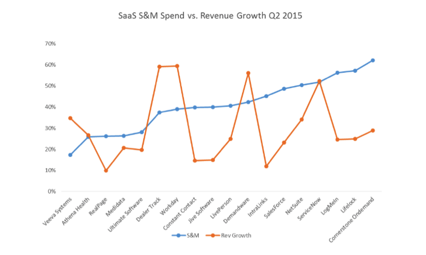 saas sales and marketing spend vs revenue growth q2 2015 graph