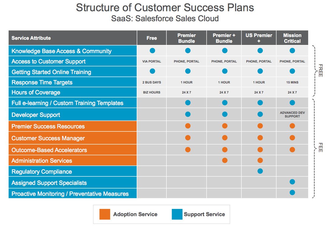 structure of customer success plans: SaaS Salesforce sales cloud graphic