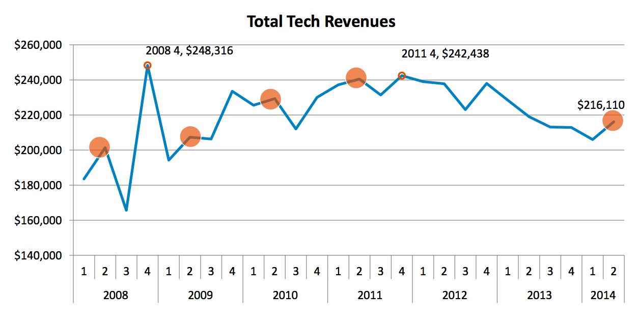 technology and services 50 q2 bump