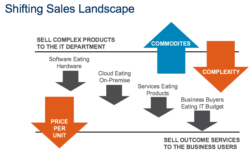 shifting sales landscape