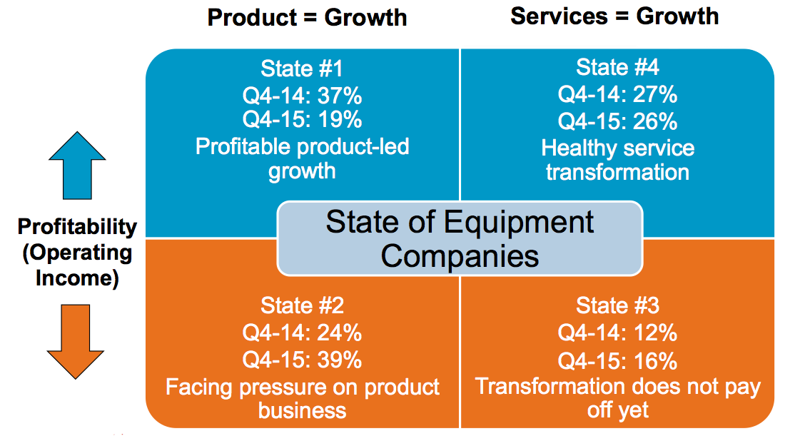 state of industrial equipment companies