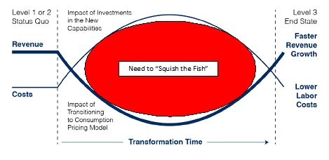 squishing the fish model