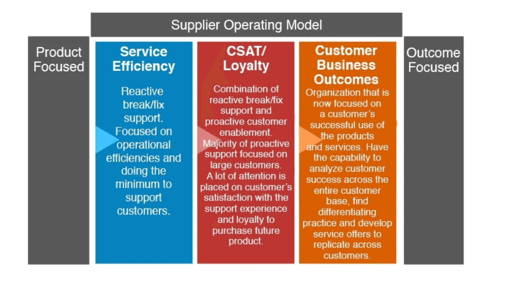 supplier operating model