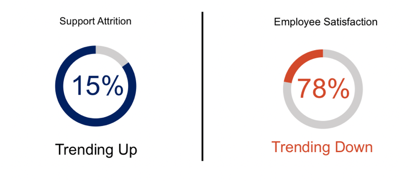 employee attrition and satisfaction