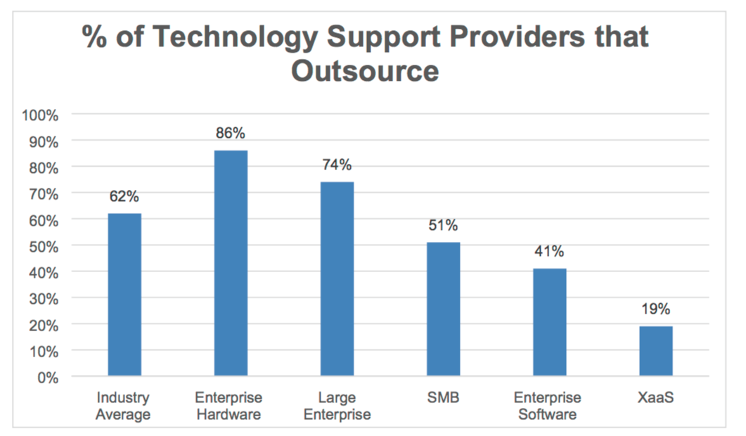 support services outsourcing