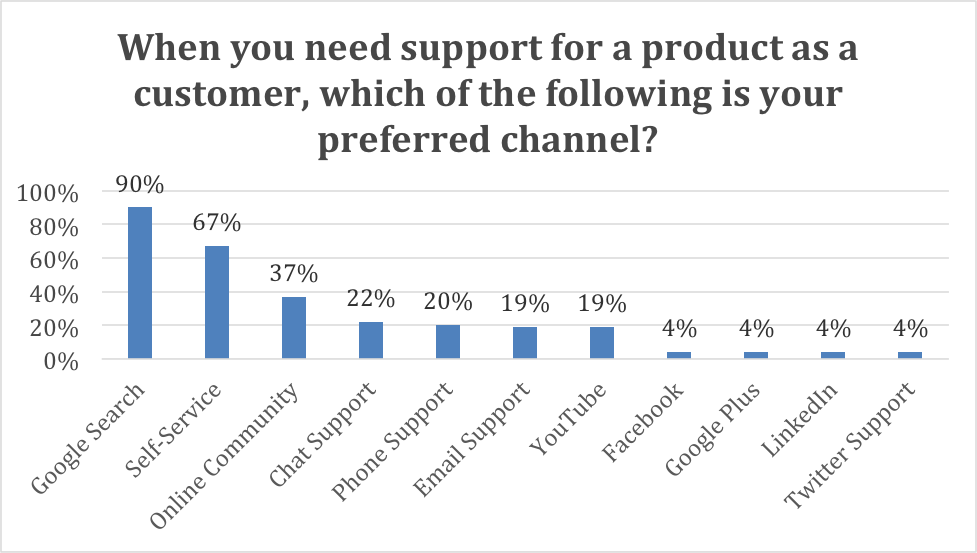 customer support channel preferences