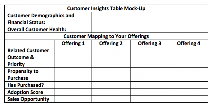 customer insights table