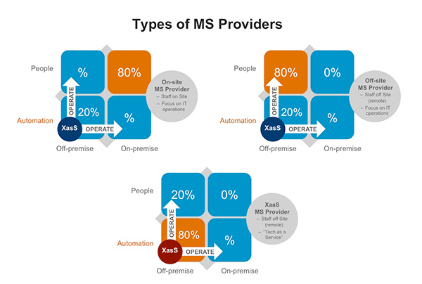 types of managed services providers graphic