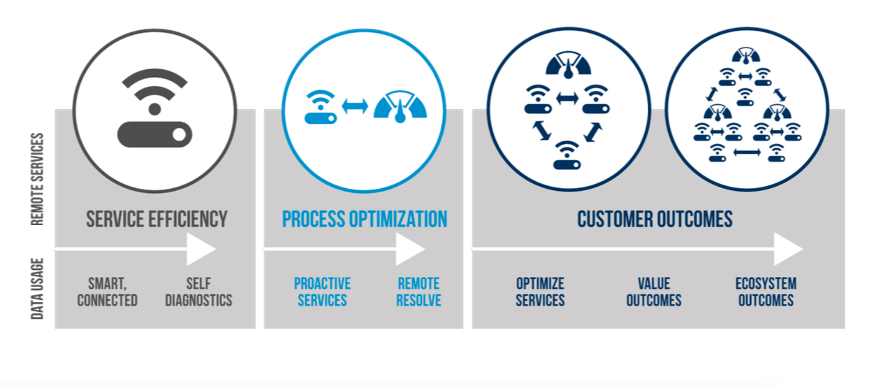TSIA Remote Services Continuum: a three-step approach to provide more value for their customers and monetize services.