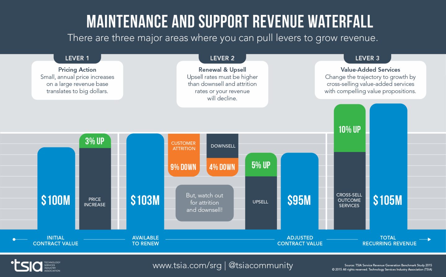 Grow IT Support Revenue Infographic