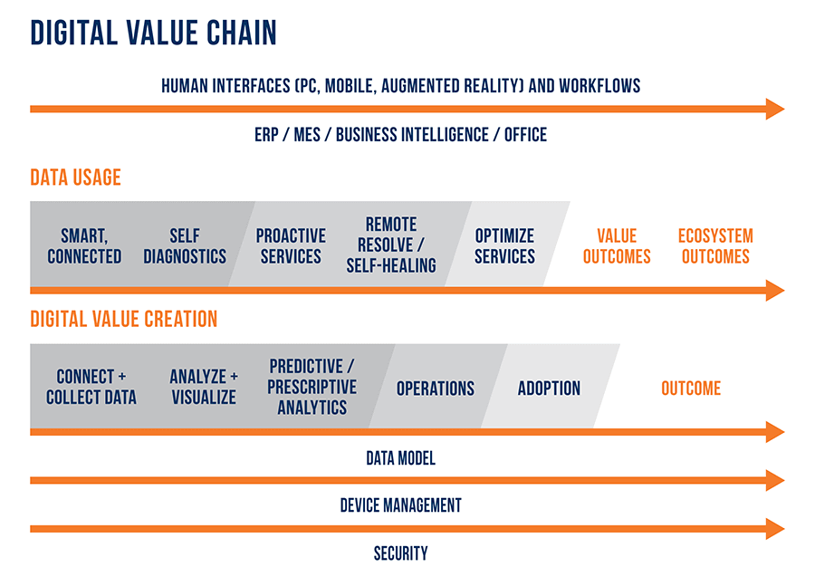 tsia digital value chain
