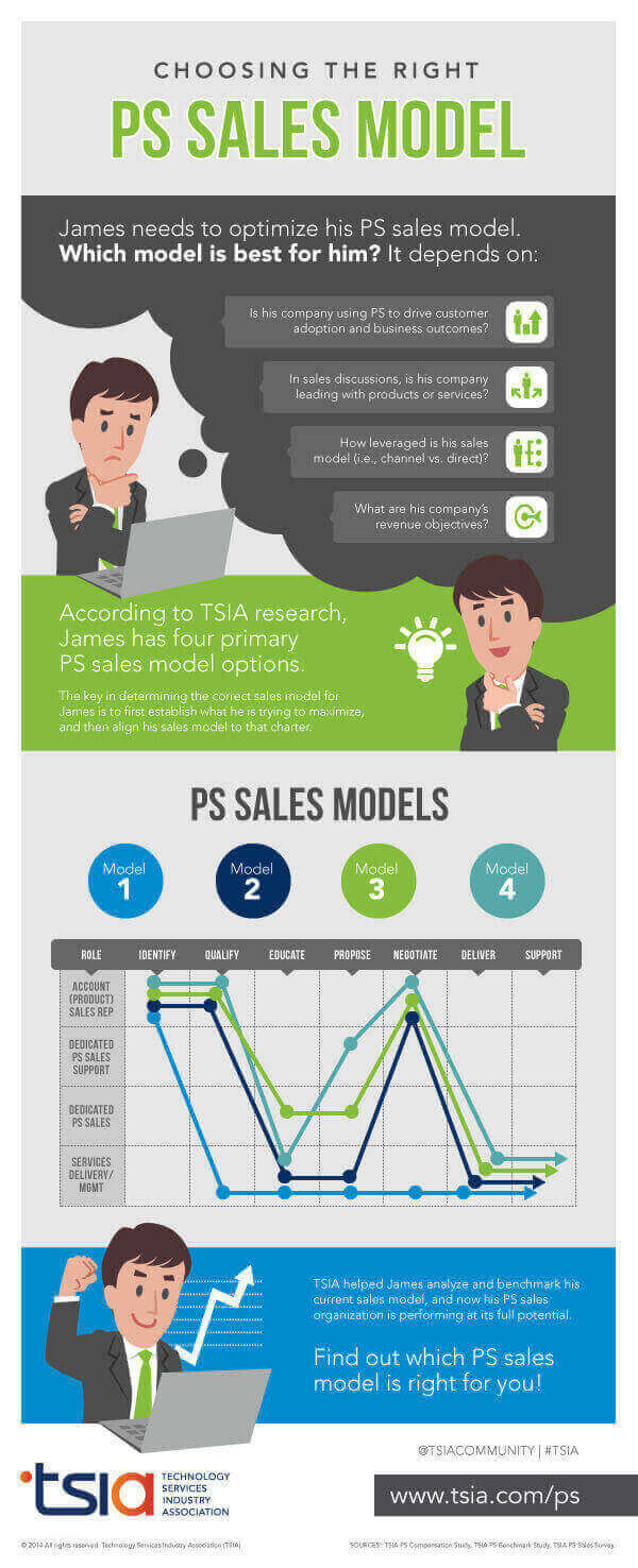 TSIA's Professional Services Infographic - Choose the Professional Services Sales Model Right for You!