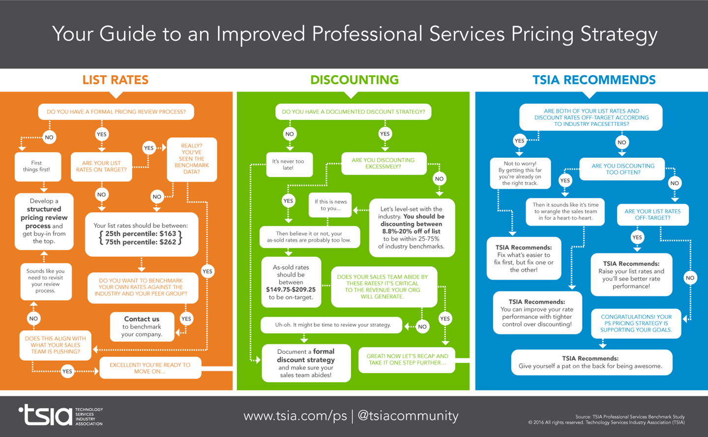 Professional Services Pricing Infographic