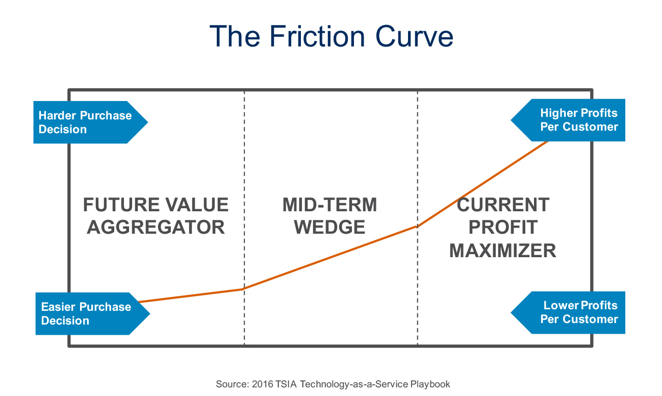 technology as a service playbook friction curve