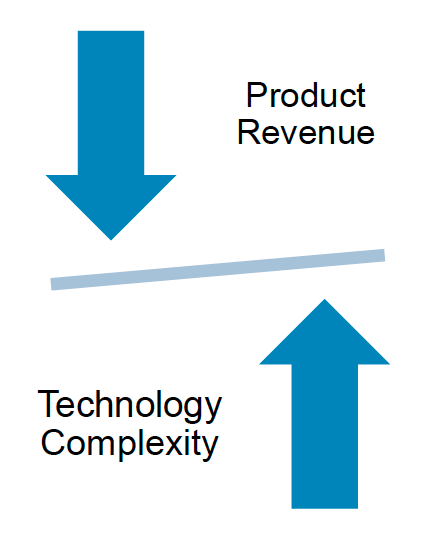 technology complexity