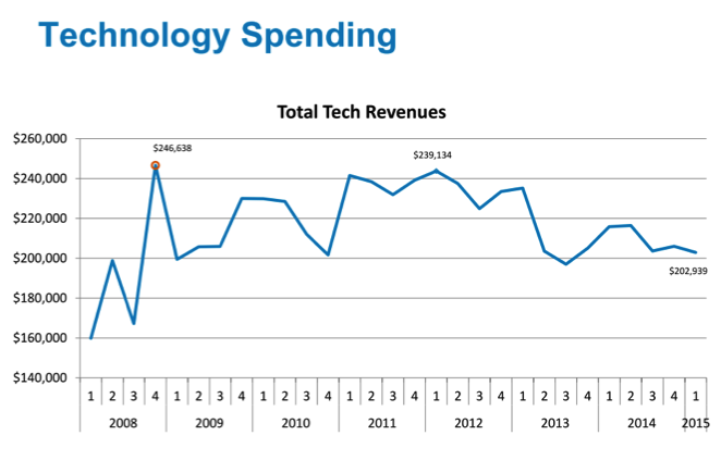 technology spending in iot