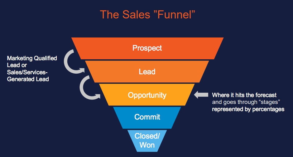 what the sales funnel looks like