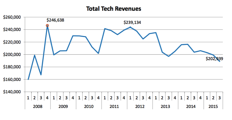 total tech revenues