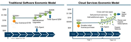 traditional software versus cloud services model