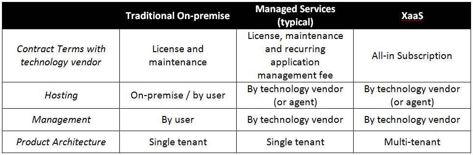 traditional on premise managed services versus xaas