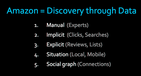 amazon discovery through data