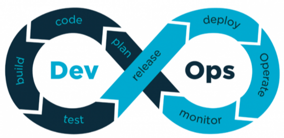 what devops stands for