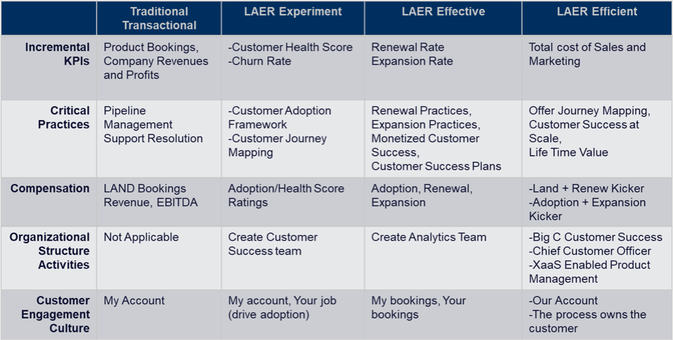 steps to becoming laer efficient