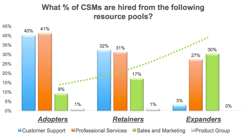 where csms are hired chart