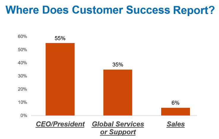 where does customer success report