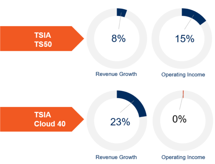 tsia cloud 40 technology and services 50 index