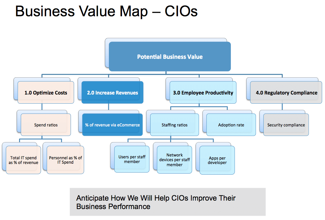 business value map