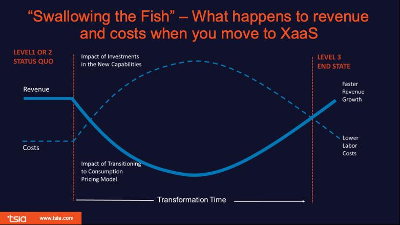 TSIA's Fish Model Displayed Visually