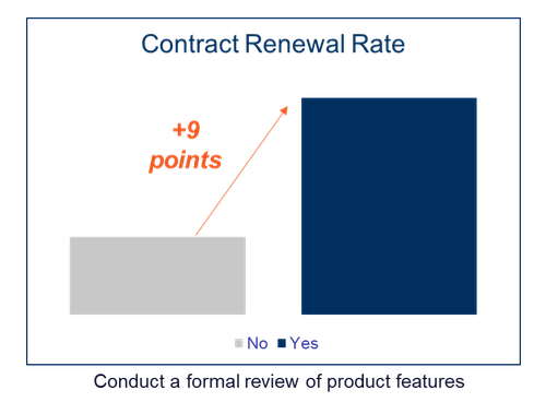 service contract renewal rate