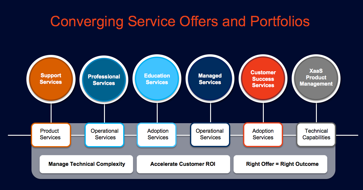converging service offers and portfolios